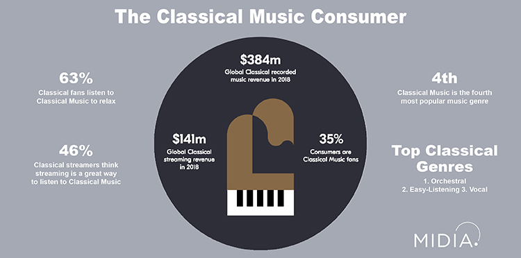 MIDiA Report: The Classical Music Market - Streaming's Next